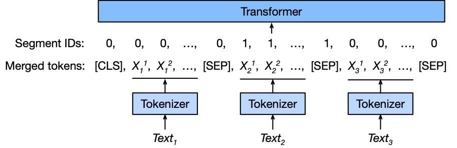 https://autogluon-text-data.s3.amazonaws.com/figures/preprocess.png